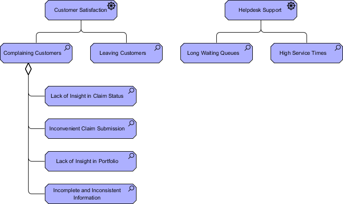 ArchiMate Assessment Example