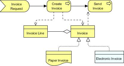 ArchiMate business object example