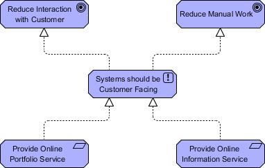 ArchiMate Principle Example