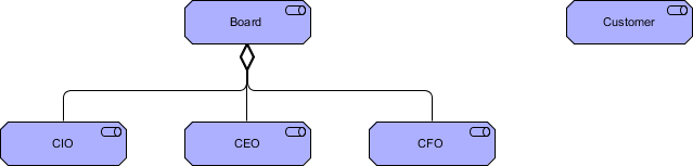 ArchiMate Stakeholder Example