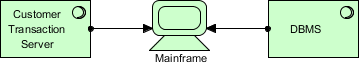 ArchiMate example: System software