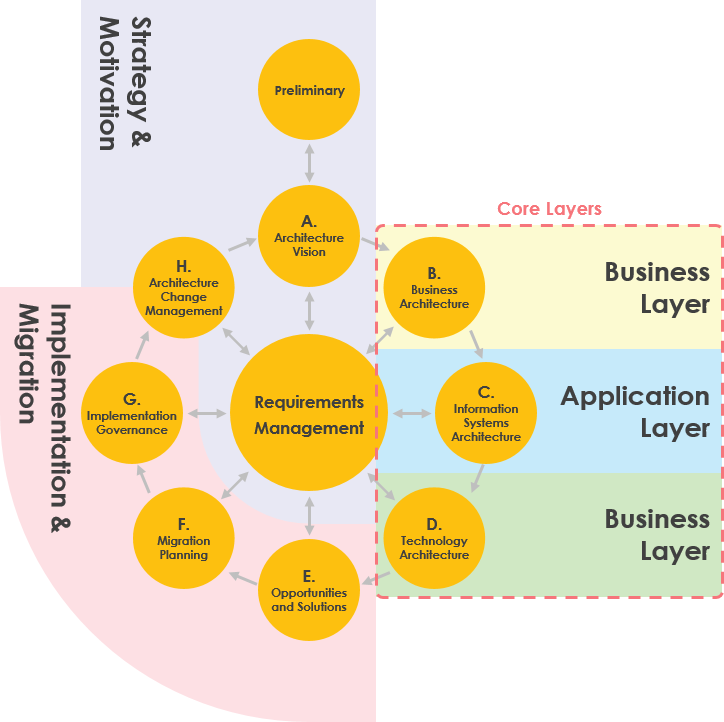 TOGAF ADM (Core layers)