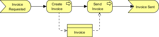 ArchiMate Access Relationship example