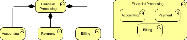 ArchiMate composition relationship example
