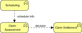 ArchiMate flow example