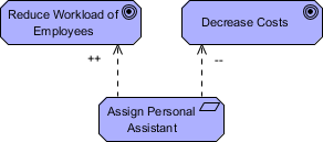 ArchiMate Influence relationship example