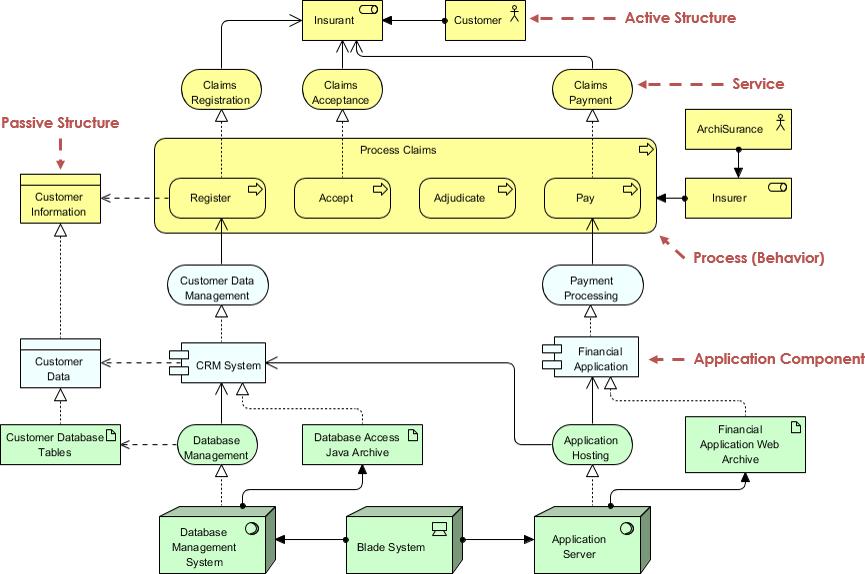 ArchiMate service concept